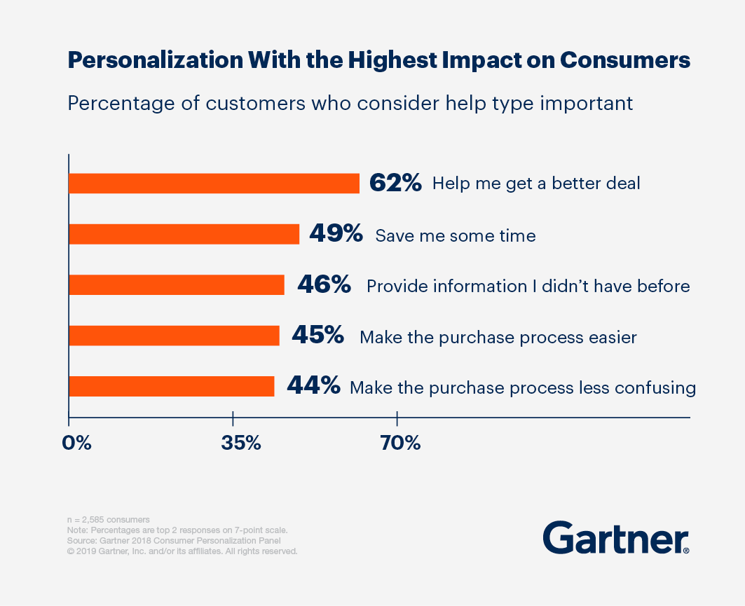 digital experiences personalization