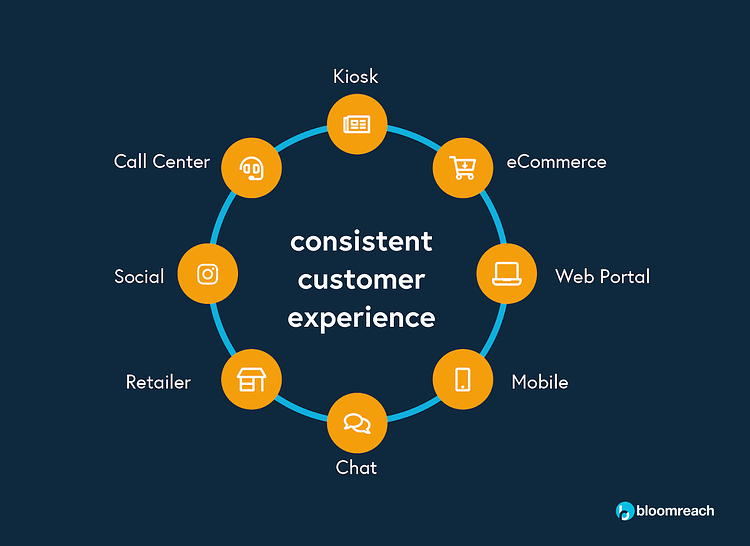 consisten customer experiences