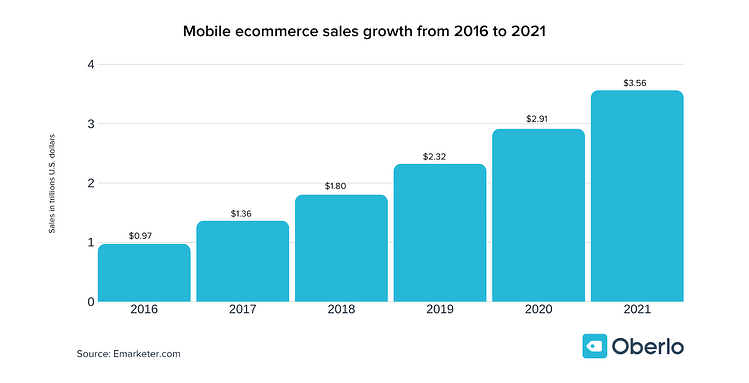mobile ecommerce growth