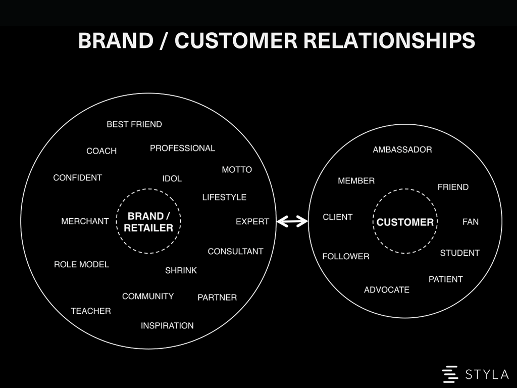 brand and customer relationships