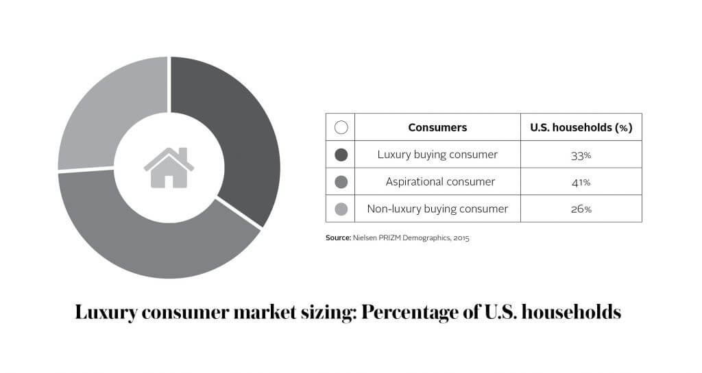 Solely in the U.S., core luxury buyers make up approximately 33% of the whole marketplace. And yet, according to Nielsen, three of the five consumer segments make luxury retail purchases, showing that more and more consumers are able to access the luxury market. Another consumer segment, i.e. the aspirational consumers, make up about 41% of the U.S. household, leaving out the 26% of non-luxury consumers. Understanding the differences between the consumers is vital: it can help retailers and brands shape their strategy on how to engage and message different segments of their audience in the luxury market.
