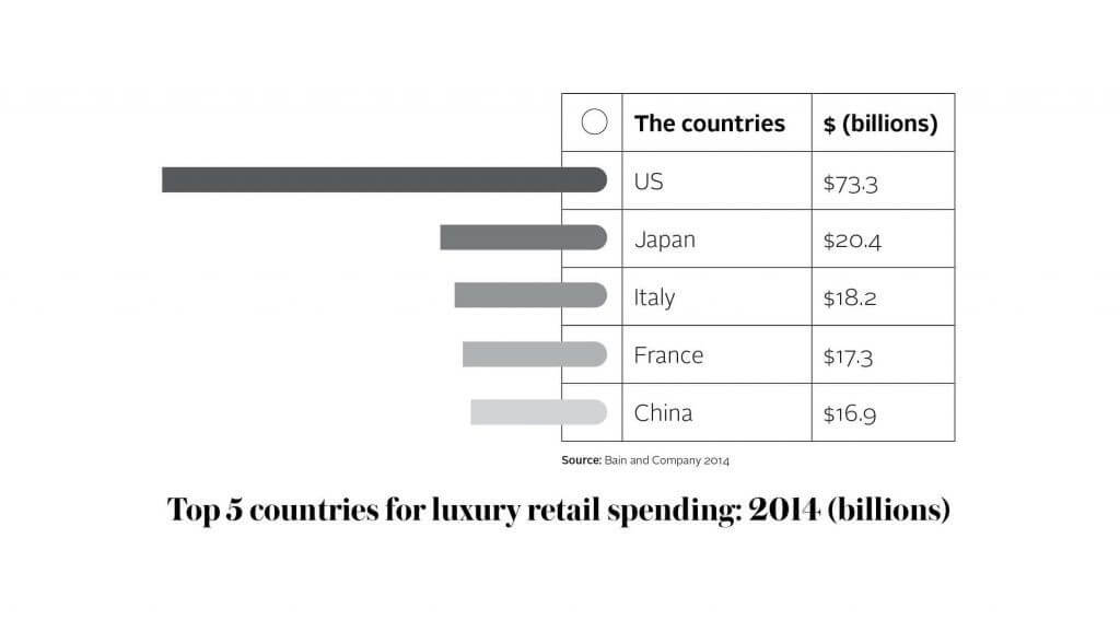 It has been estimated that the U.S. market consumes more personal luxury goods than any other country, spending $73 billion in 2014. To put it in perspective, this is more than Japan, Italy, France and China together.