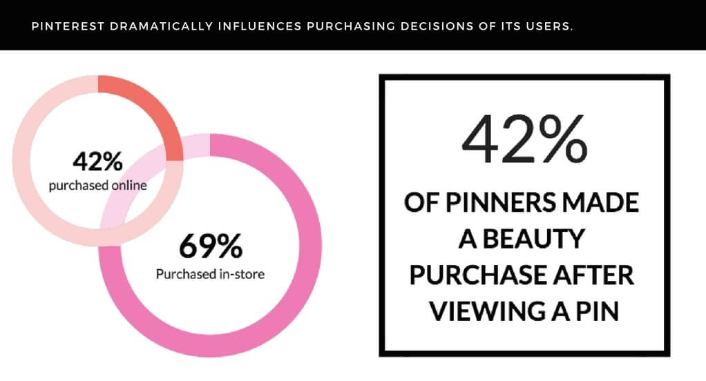 purchasing decisions influenced by Pinterest