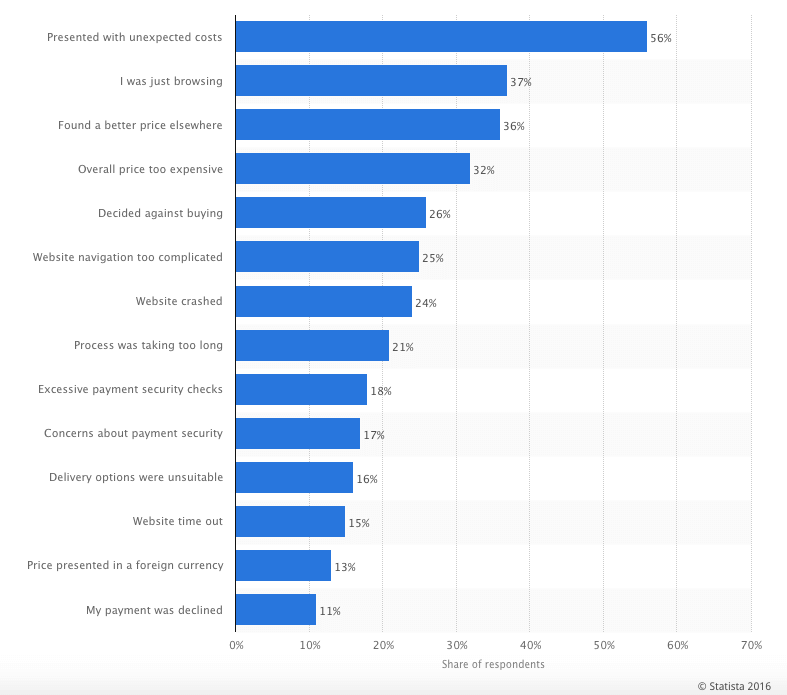 There's a number of ways to help reduce high shopping cart abandonment rate. One of them is to understand why it actually happens. According to Statista, here are the main reasons to it.