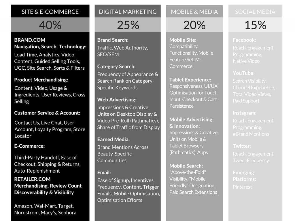 methodology in e-commerce