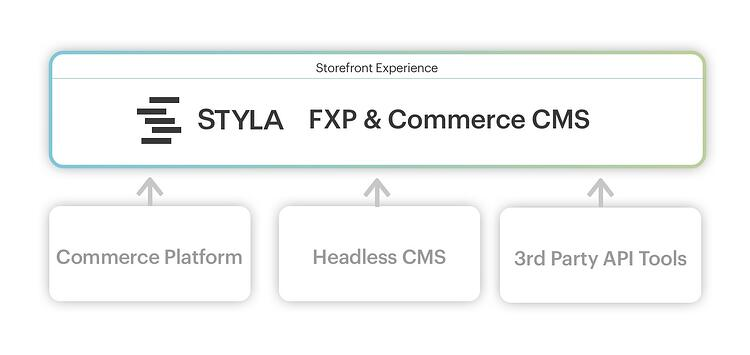 Graphic: Styla FXP & Commerce CMS.