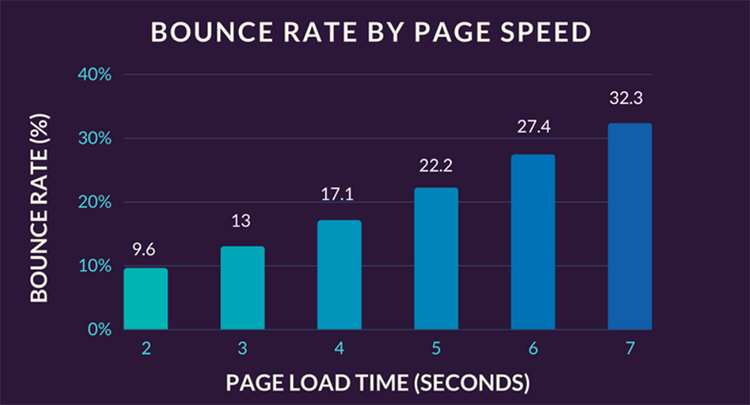 bounce rate by page speed and digital experiences